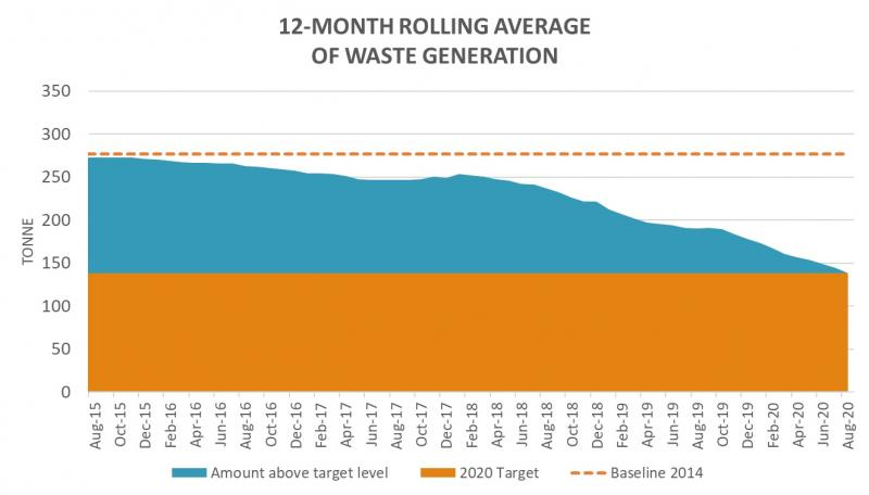 This year we hit a 12 month rolling average of 50.2% reduction, hitting our aggressive target.